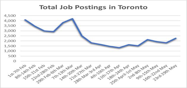 Total Job Postings in Toronto