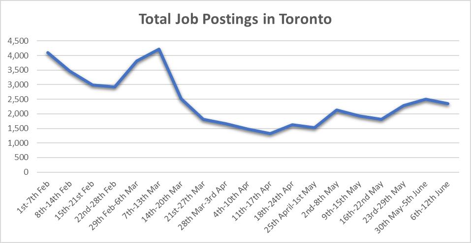 Job Posting in Toronto (Chart)