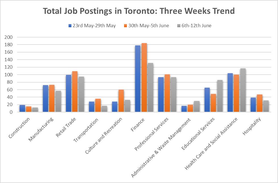 Total Job Postings in Toronto: Three Weeks Trend (Chart)