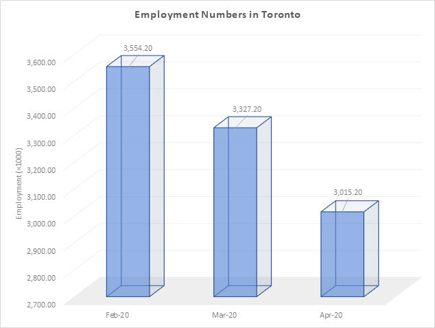 Employment Numbers In Toronto Chart