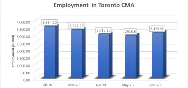 Employment in Toronto CMA Chart