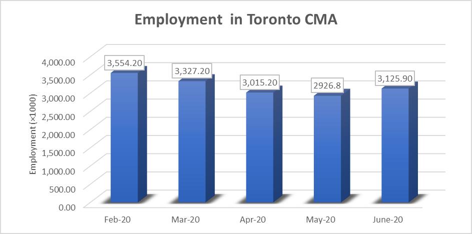 Employment in Toronto (Chart)