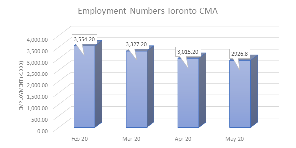 Employment Numbers Toronto Chart
