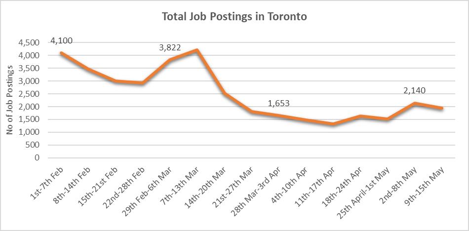 Total Job Postings in Toronto Chart