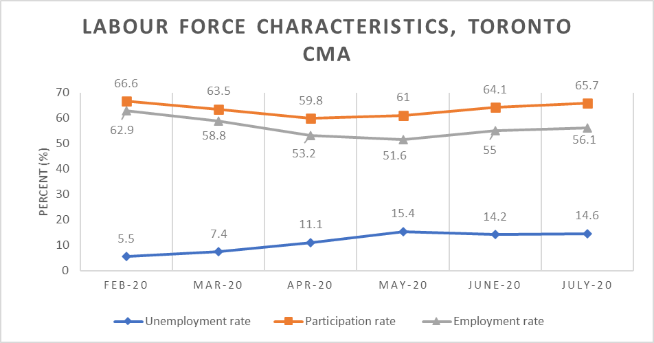 Labour Force Characteristics (Chart)