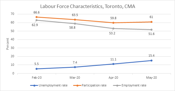 Labour Force Characteristics Toronto