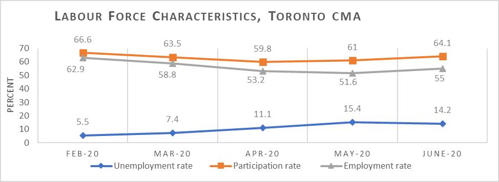Labour Force Characteristics Toronto (Chart)