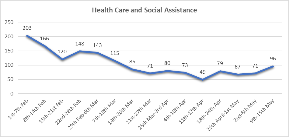 Health Care and Social Assistance (chart)