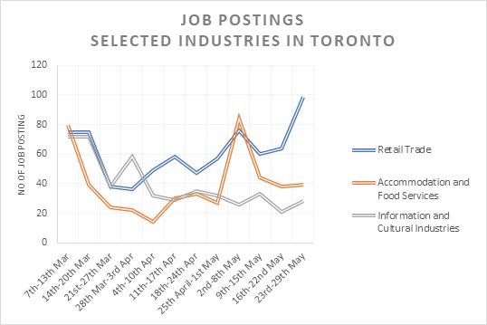 Job Postings (Chart) Selected Industries in Toronto