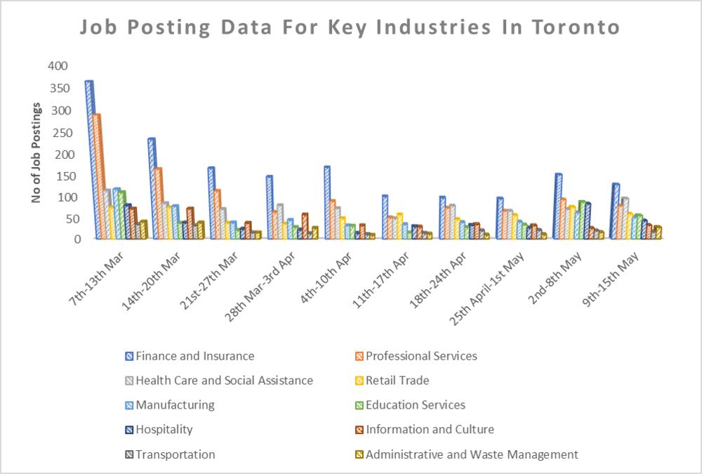 Job Posting Data For Key Industries In Toronto
