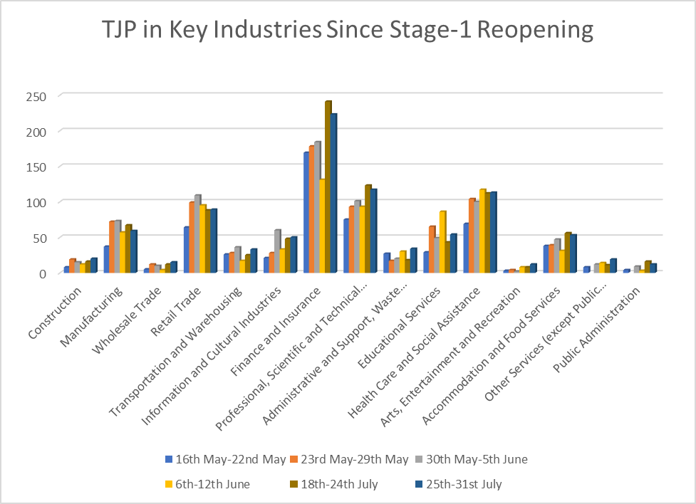 TJP in Key Industries Since Stage-1 Reopening (Chart)